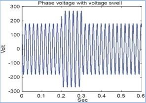 voltage swells