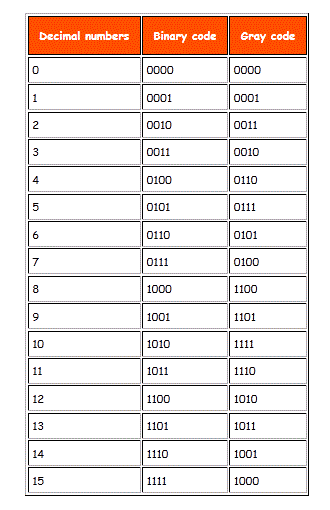 Gray code Table