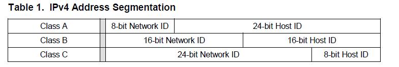 IPV4 address segmentation