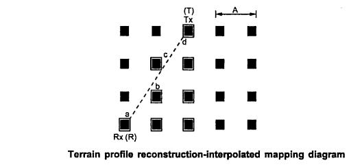 Terrain profile reconstruction interpolated mapping diagram