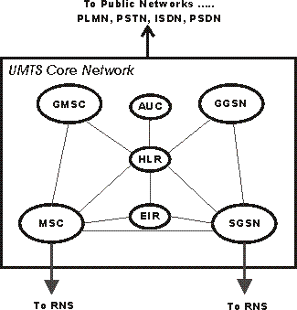 UMTS Core Network Circuit switched elements