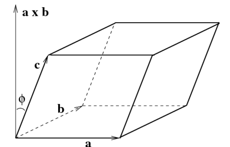 application of scalar triple product