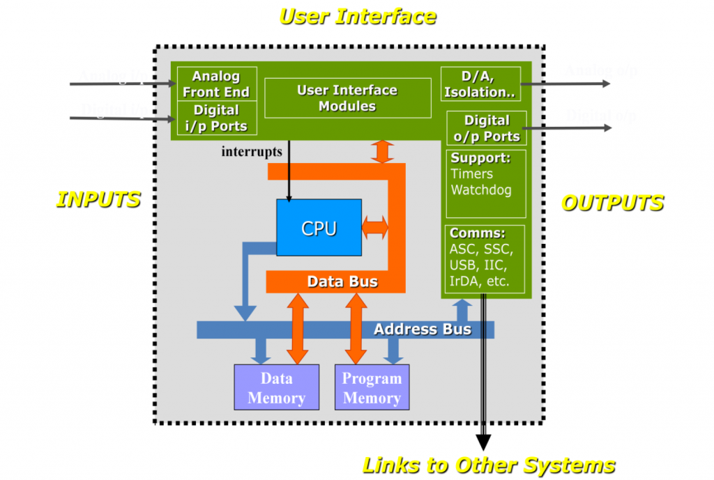 architecture of embedded system
