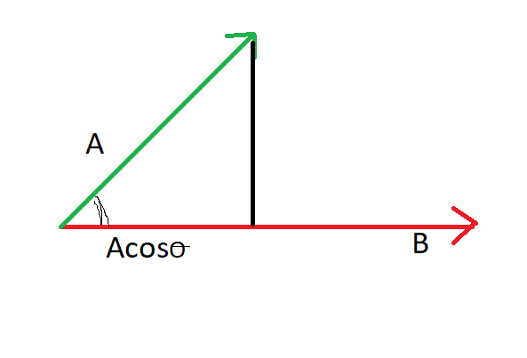 scalar projection