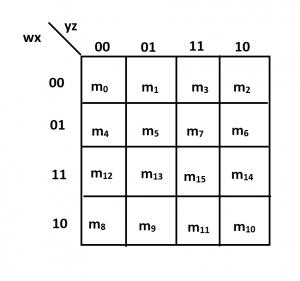4 variables k-map